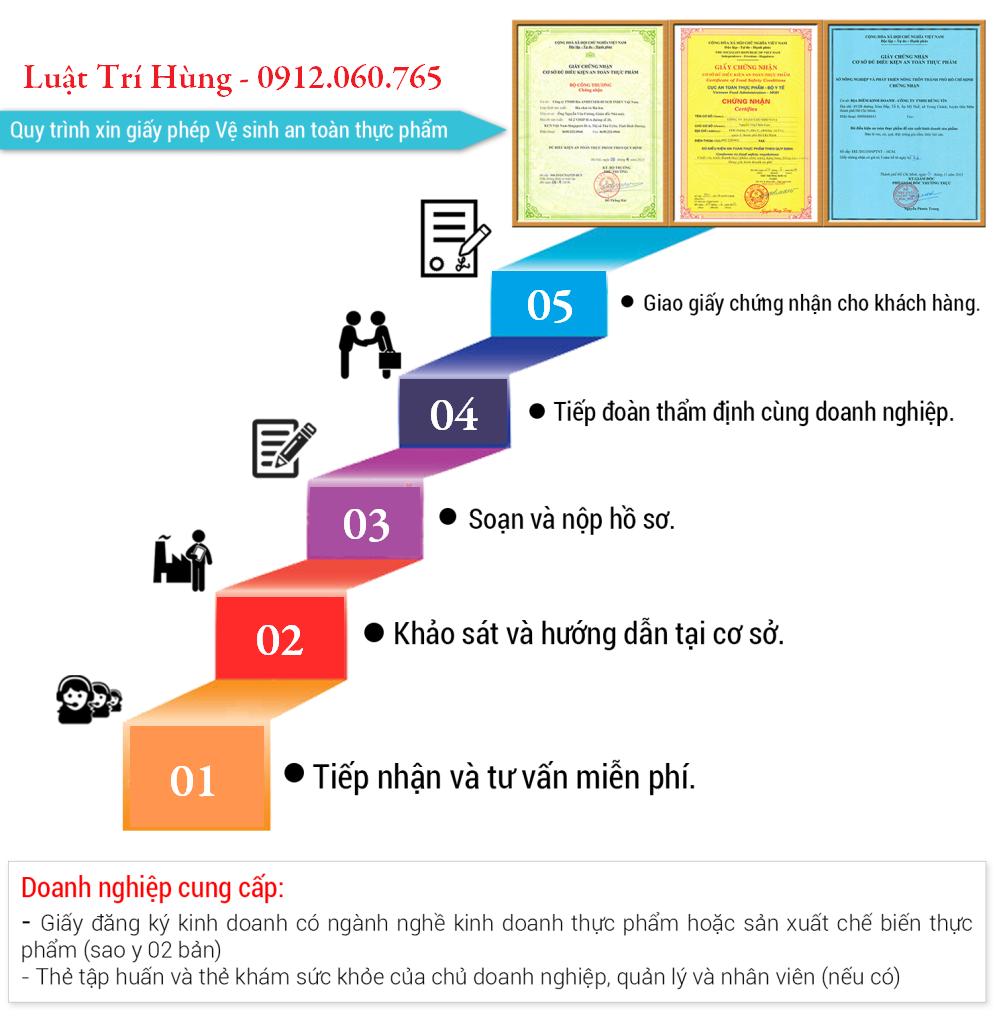 Tư vấn xin giấy chứng nhận vệ sinh an toàn thực phẩm nhanh tại Hà Nội